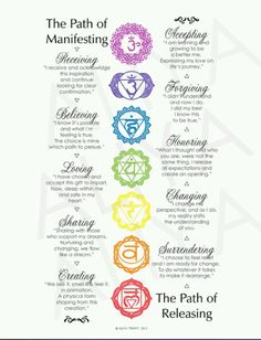The Path of Manifesting ...