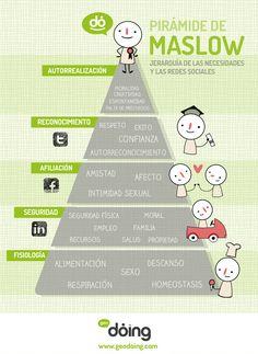 La Pirámide de Maslow - Jerarquía de necesidades Vs Redes Sociales #FunOnTheGo