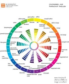 12 traditional and 24 modern colour  wheel. In process pigments colour wheel are primary hues yellow, cyan, magenta. Magenta + yellow = red, magenta + cyan = blue, cyan + yellow = green. This is subtractive model of mixing pigments.  In RGB system of lights is red, green, blue primary (additive color mixing).