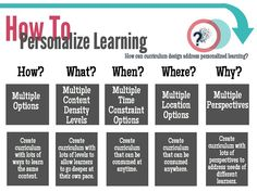 A Beginner's Guide To Personalized Learning by TeachThought Staff  There is a difference between personalized learning and differentiation. Differentiation is a kind of personalized instruction, where teachers adjust process, & product,...