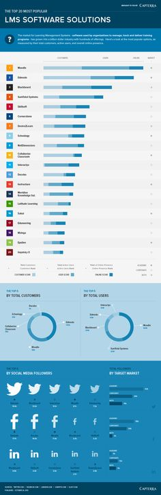 The top 20 most popular LMS software solutions 2013