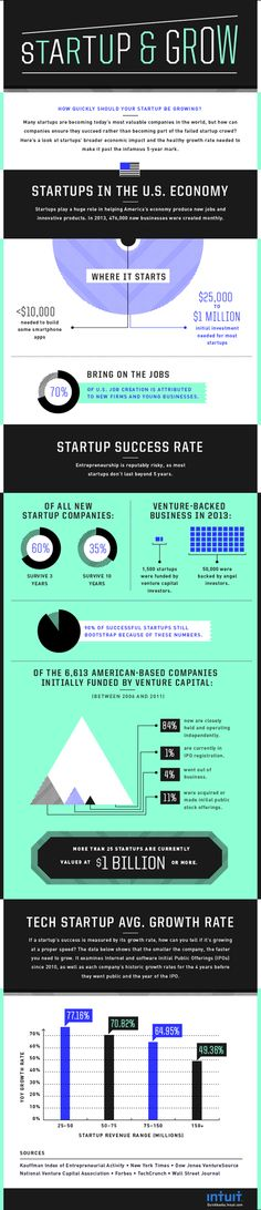Startup And Grow ideas business infographic company business tips business ideas inforgraphics startup entrepreneurship startups entrepreneurship ideas entrepreneurship tips small business Start Up Business, Business Tips, Business Infographics, Business Marketing, Content Marketing, Digital Marketing, Crescendo, Education Humor, Information Graphics