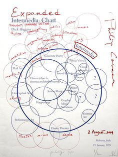Intermedia Chart, Philip Corner's variation, August 2009