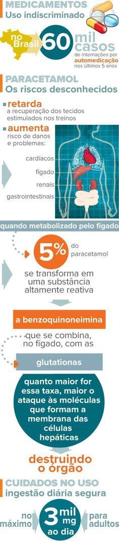Automedicação é responsável por quase 60 mil internações em 5 anos
