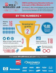 Win a Wireless Lab Sweepstakes 2014... By the Numbers [Infographic] @WinWirelessLab
