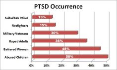 ptsd symptoms | Stopped all medication due to financial problems.