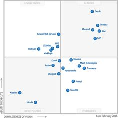 We are excited to share with you that Gartner has named MapR a Visionary in the Gartner 2016 Magic Quadrant for Data Warehouse and Data Management Solutions for Analytics. Gartner evaluated 21 software vendors on 15 criteria for the quadrant. Knowledge Worker, Big Data, Data Data, Business Intelligence, Data Science, Warehouse, Management, Social Media, Magic