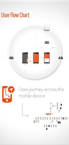 nice and clean flowchart Mobile App - Anhanguera by Jonatas Lopes, via Behance
