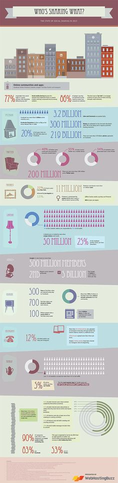 Who's Sharing What -  The State of Social Sharing in 2013. Infographic