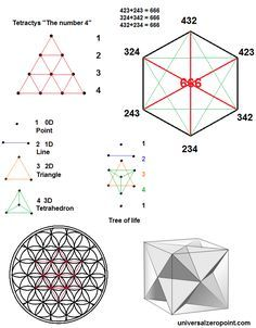Consciousness and Sacred Geometry Solid Geometry, Geometric Construction, Sacred Geometry Symbols, Magic Squares, Platonic Solid, Alchemy Symbols, Spiritus, Geometric Shapes, Geometric Patterns