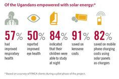 Did you know that 91% of FINCA #Uganda #solarenergy clients saved on kerosene costs! Happy #EarthDay!