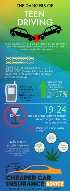 The dangers of Teen Driving