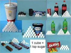 The amount of sugar in coke, Oreos, etc