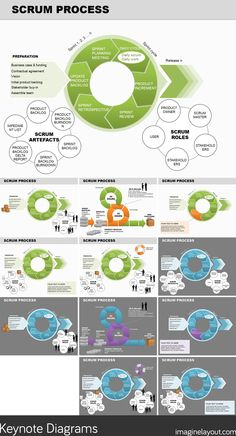Business Scrum Process PowerPoint diagram - list of tasks for the production of the product (product backlog), Agile Board, Scrum Board, Agile User Story, 6 Sigma, Project Management Professional, Project Management Templates, Process Improvement, Termite Control, Software Testing