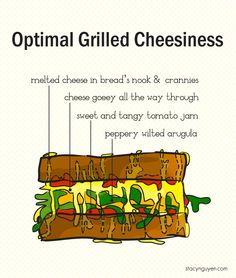 Grilled cheese sandwich with tomato-onion jam and arugula Grilled Cheese With Tomato, Onion Jam, Tomato Jam, Kinds Of Cheese, Cheese Bread, Melted Cheese, Arugula, Infographics, Great Recipes
