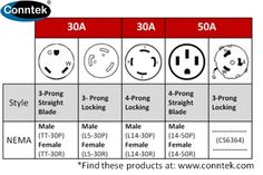 10 best generator distribution cords images outlets, wall outletgenerator outlet chart this chart covers common 30amp \u0026amp; 50amp plugs and connectors used