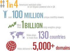 Video Online Infographic