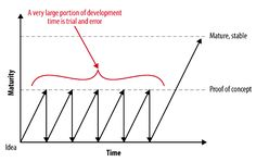 A Minimum Viable Product Is Not a Product, It's a Process · The Macro