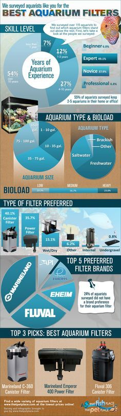 Best Aquarium Filters: Aquarists Survey ~ I had the Marineland Emporer 400. It is a good filter and will buy another when I do my freshwater tank again.