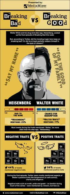 Breaking Bad finale: Breaking bad vs Breaking good - Media Monitoring and Media Analysis software and services. Breaking Bad Series, Tragic Hero, Positive Traits, You Make Me Laugh, Bad Memes, Walter White, My True Love, Best Shows Ever, Best Tv