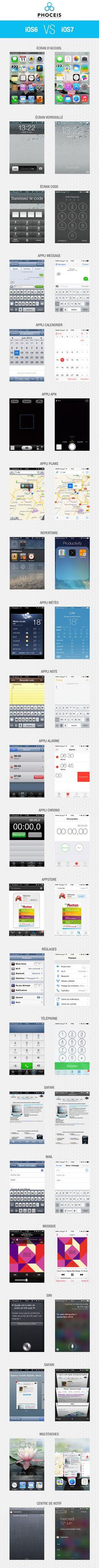 Les différences entre iOS 6 et iOS 7 en une image source : www.stephanegillet.com
