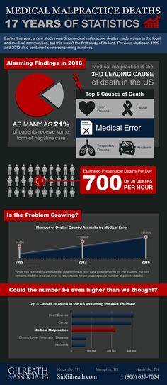 Medical Malpractice Deaths: 17 Years of Statistics #Infographic #Malpractice