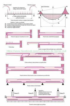 Civil Engineering Software, Civil Engineering Design, Civil Engineering Construction, Environmental Engineering, Chemical Engineering, Mechanical Engineering, Electrical Engineering, Structural Drawing, Structural Analysis
