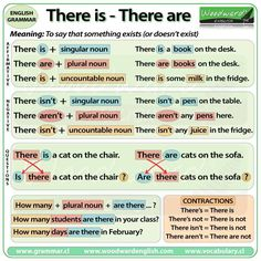 There Is There Are - English Grammar Rules English Grammar Rules, Teaching English Grammar, English Verbs, English Writing Skills, English Vocabulary Words, English Phrases, Learn English Words, English Language Learning, French Language