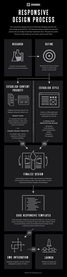 Responsive Design Process | Infographic