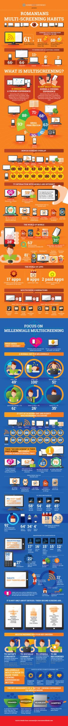 "Infographic from HumanGraphExperience - ""Romanians: Multiscreening Habits"" Seo Marketing, Social Media Marketing, Digital Customer Journey, Get More Followers, Interesting Stuff, Romania, Infographics, Communication, Learning"