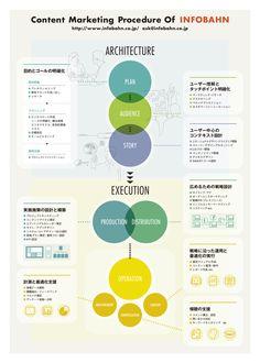 インフォバーンのコンテンツマーケティング概念図                                                                                                                                                     もっと見る