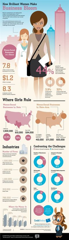 How Do Brilliant Women Make Business Bloom Infographic