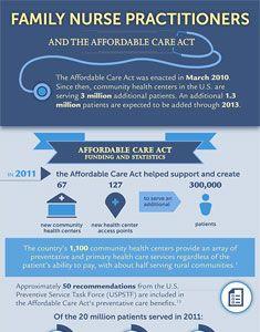 nurse practitioner infographic - now trending   american, Human Body