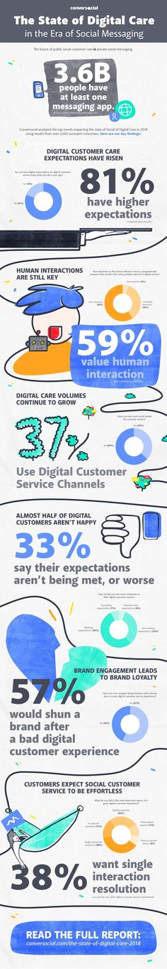 The future of public social customer care is private social messaging. The Conversocial State of Digital Care Infographic explores the top 5 consumer trends you need to be aware off. Business Website, Business Tips, Business Infographics, Social Media Marketing, Digital Marketing, Ignorance, Customer Experience, Customer Service, Web Development