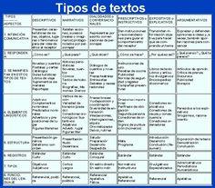 Propiedades textuales | Lengua castellana y literatura