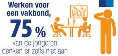 De employer brands van de vakbonden - Randstad België
