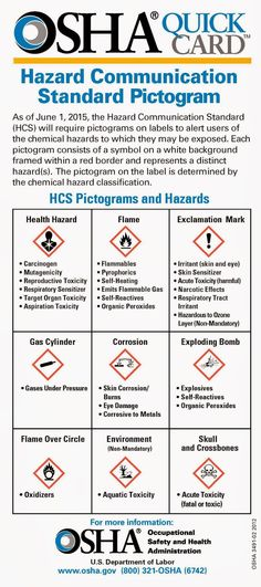 Workplace Safety pictogram from OSHA