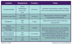 Printable chart for the fridge to tell if your breast milk is good.