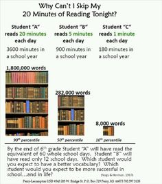 Why can't I skip my 20 minutes of reading tonight? Great visual.