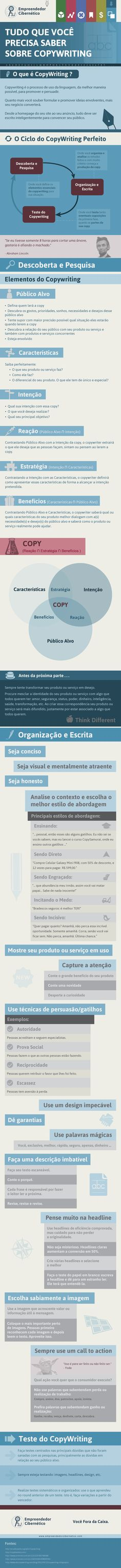 Infográfico Copywriting: Tudo que Você Precisa Saber sobre Copywriting…