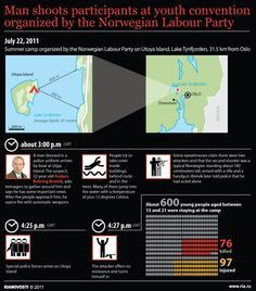 Man shoots participants at youth convention organized by the Norwegian Labour Party