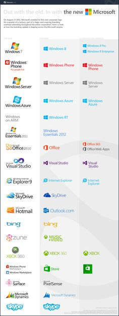 "Microsoft logo system, unveiled August 23, 2012, their first in 25 years, celebrates the ""flat"" trend in Web iconography typified by Windows 8."