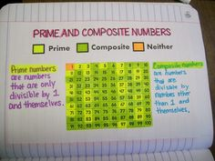 Prime and Composite Numbers Chart