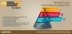 We've calculated the world's top universites for mathematics. Take a look, and don't forget to find out the world's finest institutions for YOUR subject, at www.TopUniversities.com/SubjectRankings