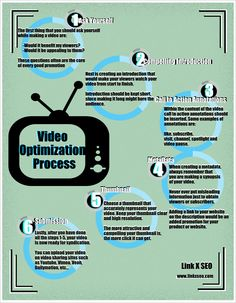 video Pptimization Process #Infographic