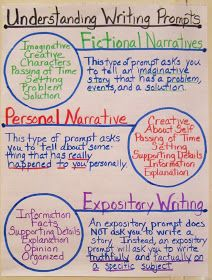 Understanding narrative and expository writing Anchor Charts Education Teaching Learning School Writing Lessons, Writing Resources, Teaching Writing, Writing Skills, Writing Ideas, Reading Strategies, Math Lessons, Reading Comprehension, Kindergarten Writing