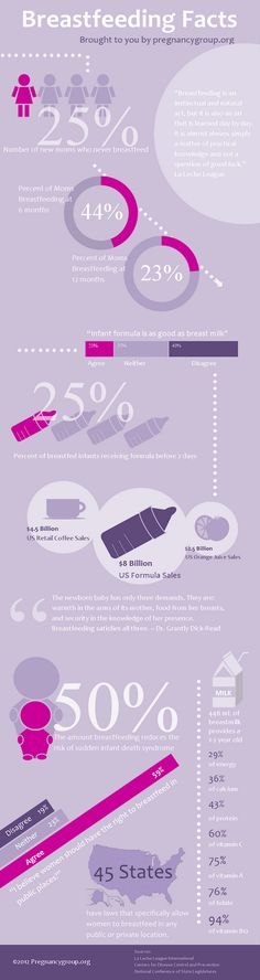 Breastfeeding Facts infographic