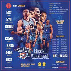 Russell Westbrook, Infographic, stats, Oklahoma City Thunder, OKC, Seattle SuperSonics, basketball, art, sport, social media design, #sportaredi