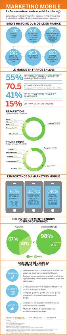 Infographie Marketing #Mobile en France @comarketing-news