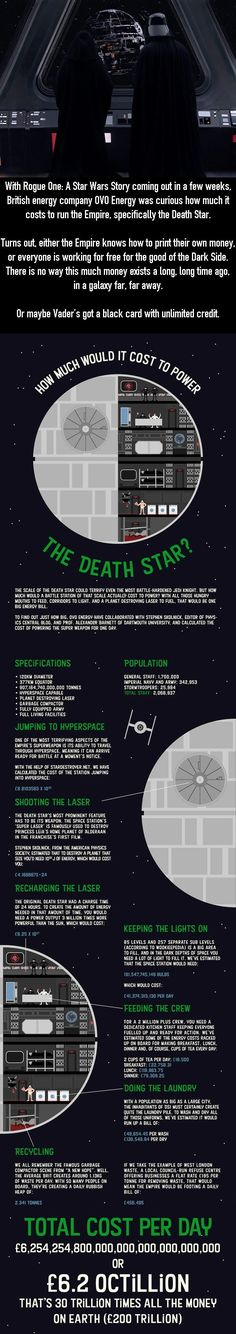 $7.7 Octillion a day to operate a Death Star